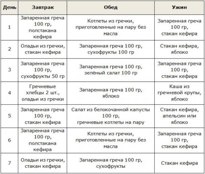 Диета Гречка С Кефиром Результат Отзывы.